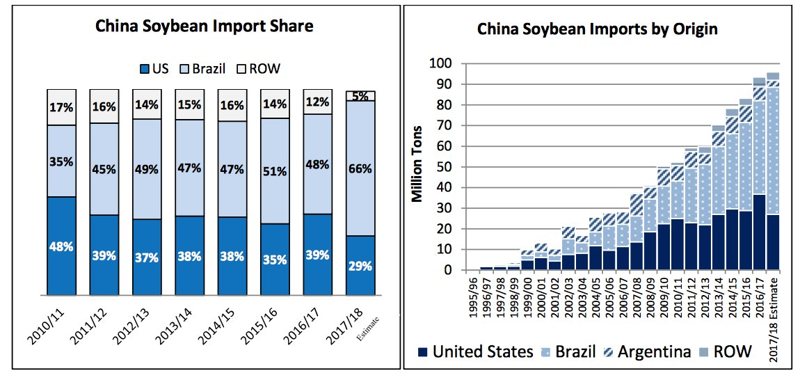 Brazil is sucking up market share. USDA Foreign Ag Service.