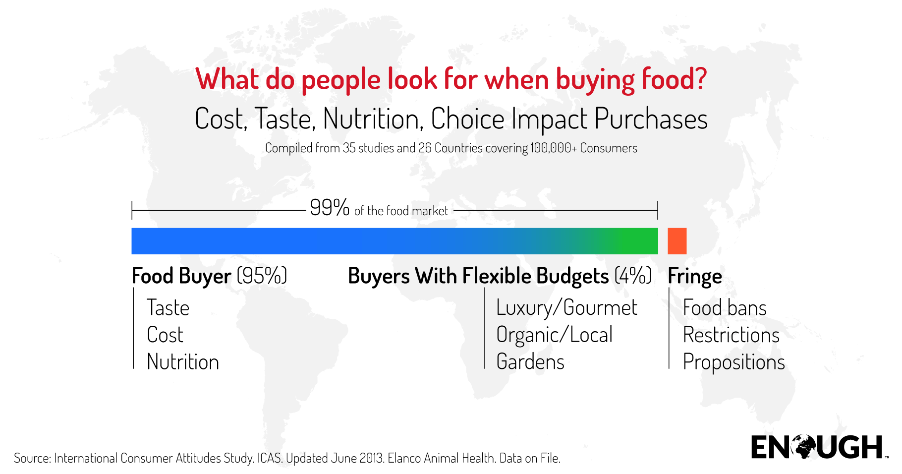 Consumers generally buy food based on taste, cost and nutrition.