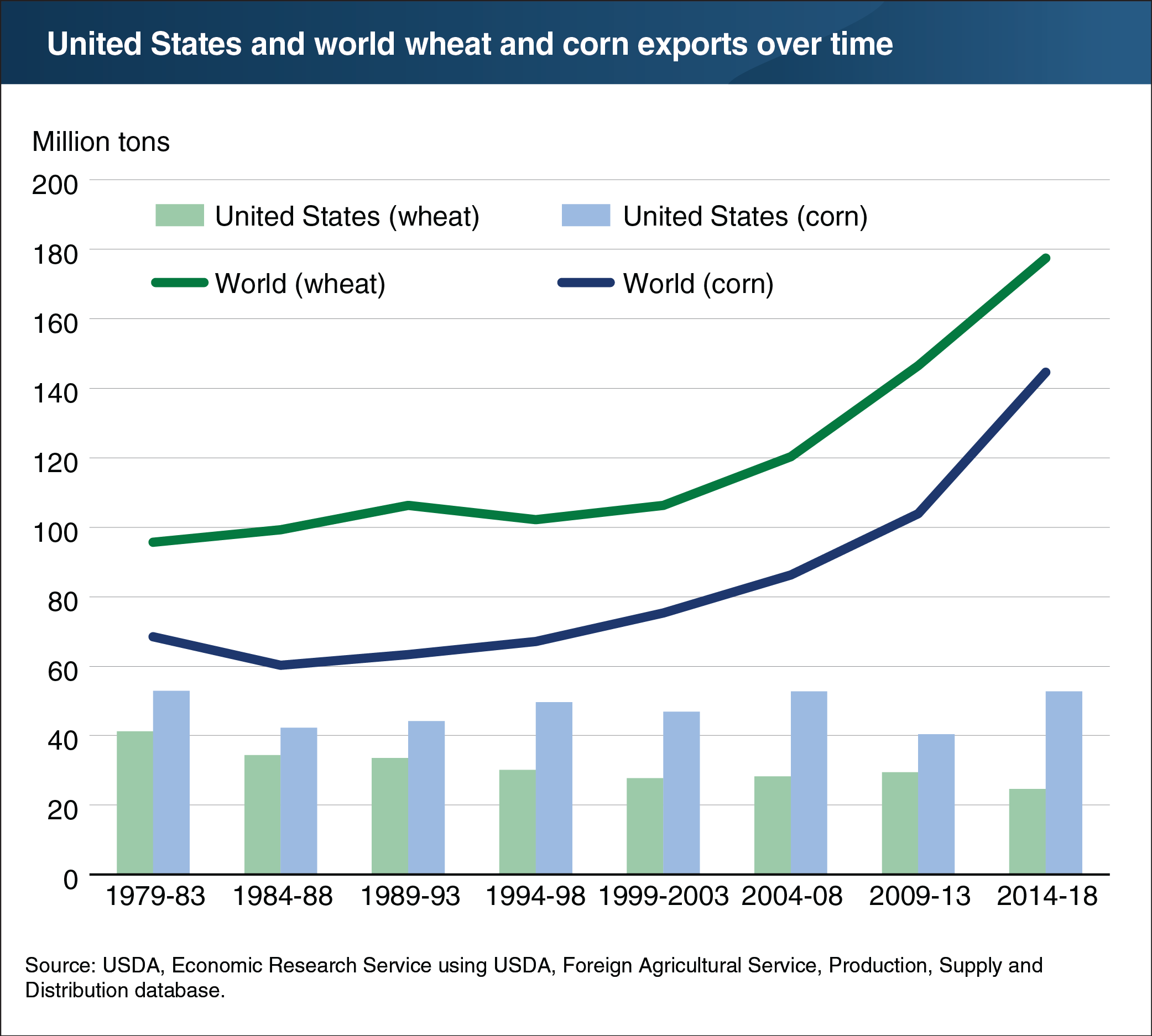 The U.S. isn't capturing growth in the global grain trade market. Image courtesy of the USDA Economic Research Service.