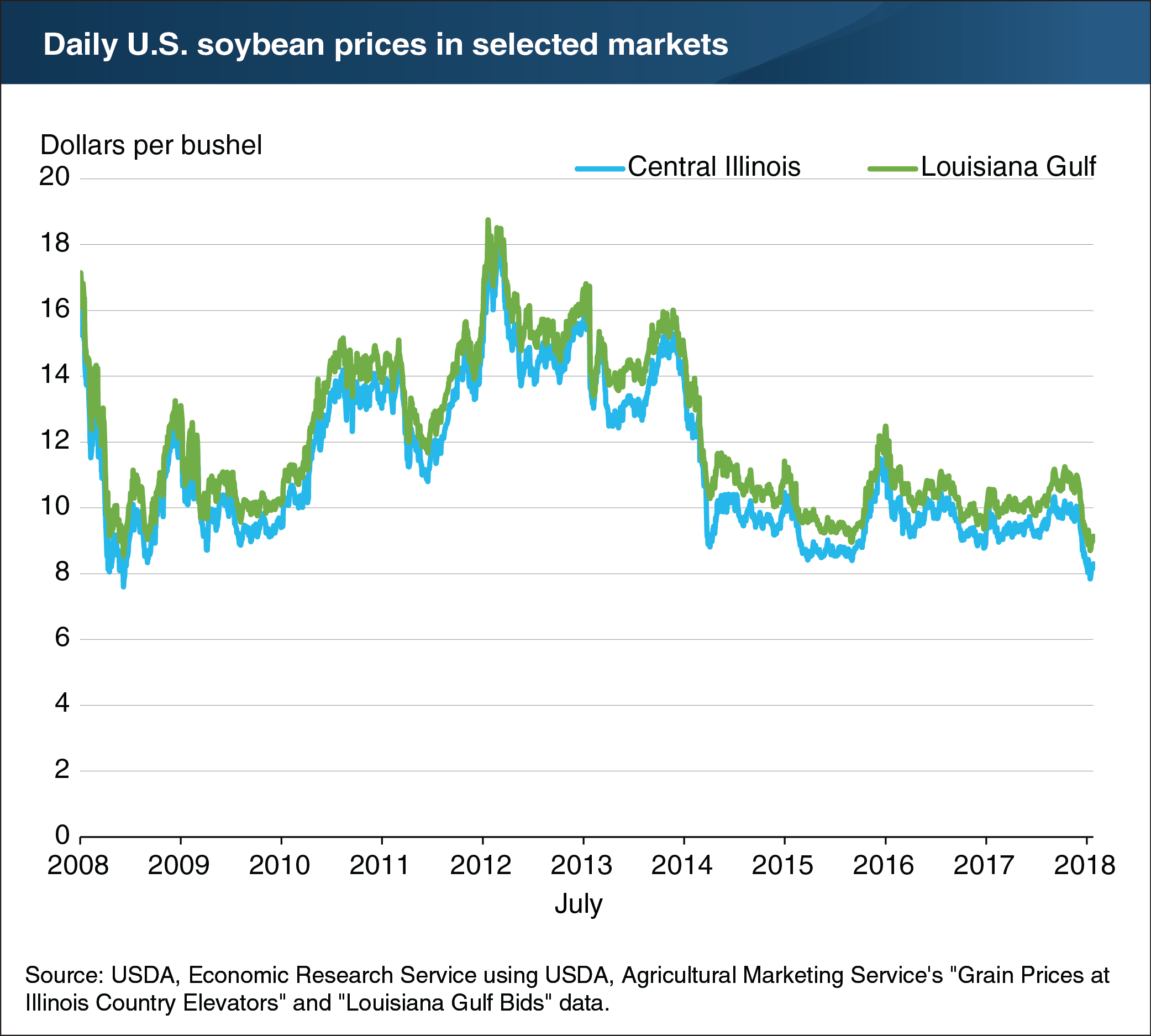 Soybean Prices in Selected Markets, mid-2018. Courtesy USDA Economic Research Service